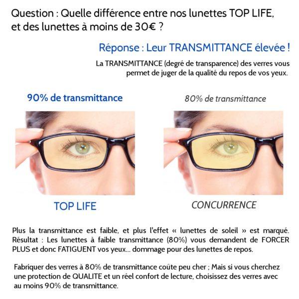 explication transmittance lunettes pour écran ordinateur lumière bleue