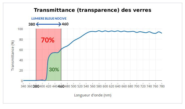Filtration anti lumi re bleue que veut dire le pourcentage for Que veut dire la couleur rouge