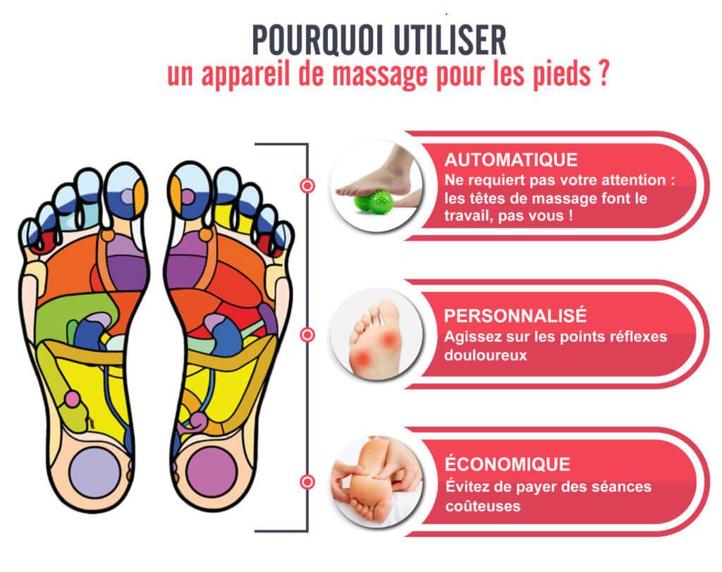 pourquoi utiliser appareil massage pied