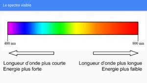 Spectre visible et énergie - comprendre la lumière bleue
