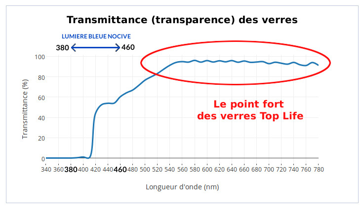 transmittance lumiere bleue facteur transmission