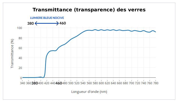 transmittance lumiere bleue pourcentage